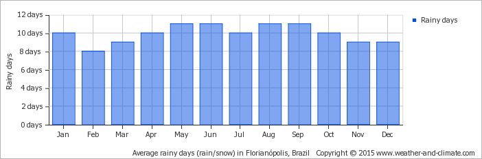 average-raindays-brazil-florianopolis.png