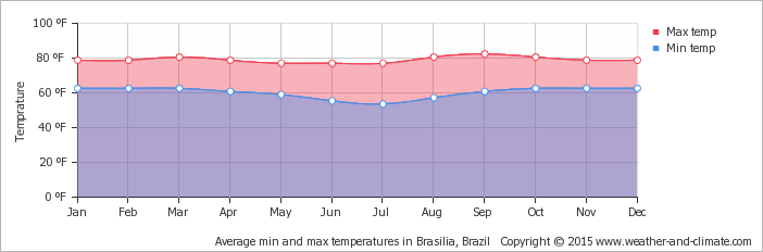 average-temperature-brazil-brasilia-fahrenheit.png