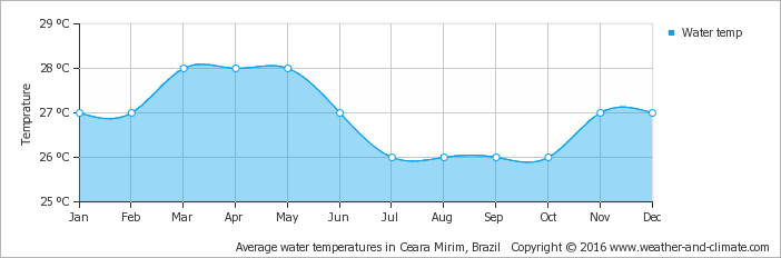 average-water-temperature-brazil-fernando-de-noronha.png