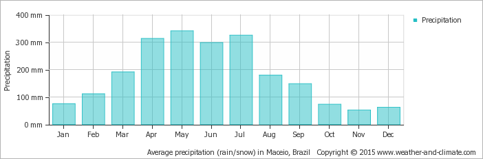 average-rainfall-brazil-maceio.png