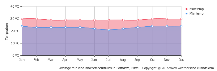 average-temperature-brazil-fortaleza.png