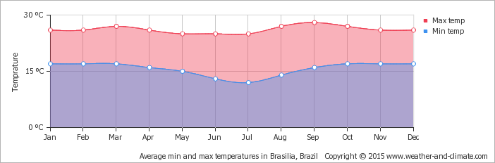 average-temperature-brazil-brasilia.png