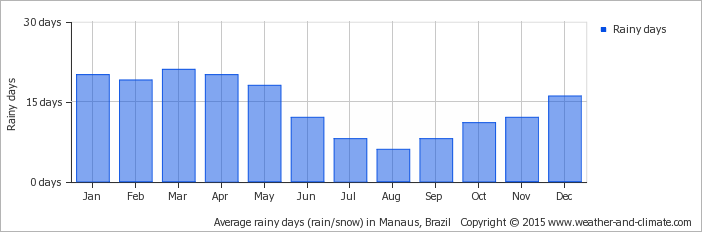 average-raindays-brazil-manaus.png