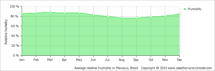 average-relative-humidity-brazil-manaus.png