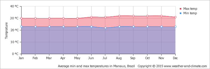 average-temperature-brazil-manaus.png