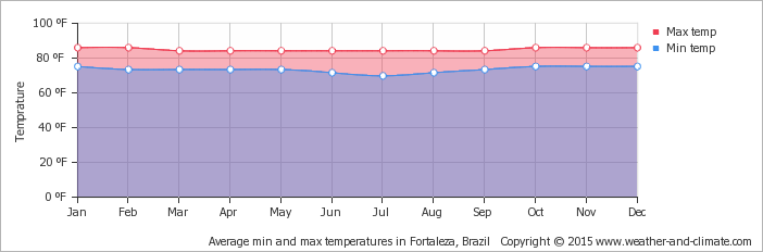 average-temperature-brazil-fortaleza-fahrenheit.png
