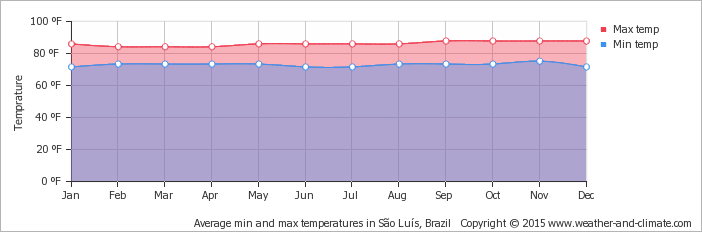 average-temperature-brazil-sao-luis-fahrenheit.png
