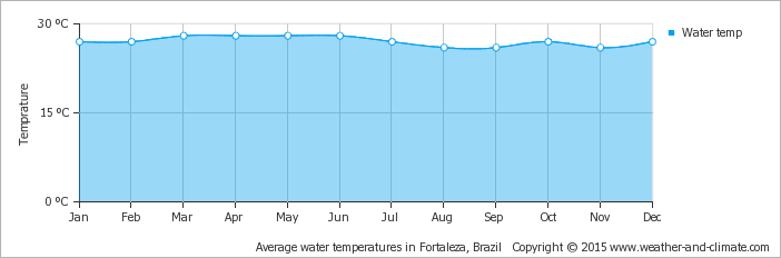 average-water-temperature-brazil-fortaleza.png