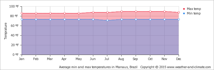 average-temperature-brazil-manaus-fahrenheit.png