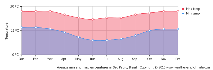 average-temperature-brazil-sao-paulo_1.png