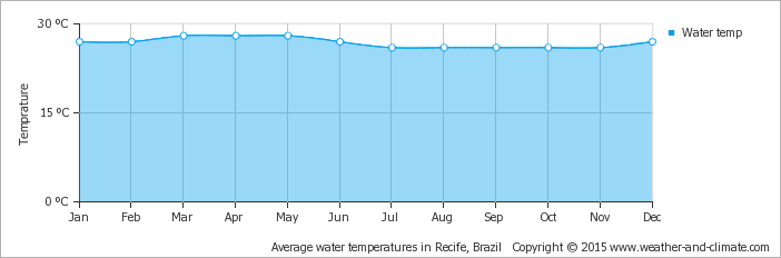 average-water-temperature-brazil-recife.png