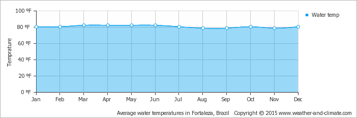 average-water-temperature-brazil-fortaleza-fahrenheit.png