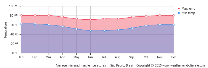 average-temperature-brazil-sao-paulo-fahrenheit.png